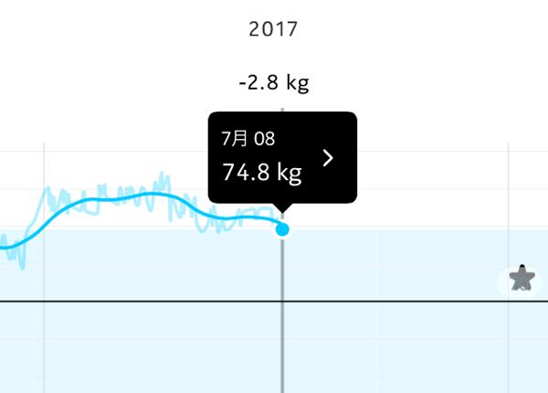 20170709weight
